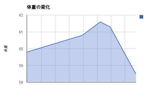 体重の変化グラフ
