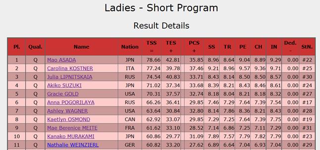2014年3月27日女子ショートプログラムの試合結果