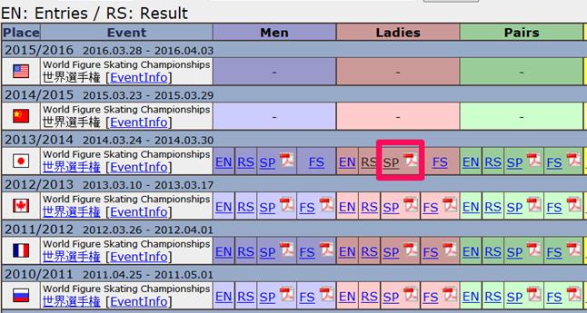 フィギアスケート試合結果の表示