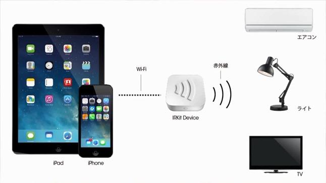 IRKitでエアコンやライトやテレビが操作できる
