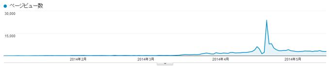 Google Analyticsのグラフ現在