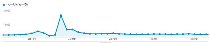 Google Analyticsのグラフ、最近1ヶ月