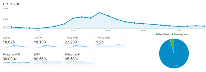 PV2万3000の時のGoogle Analytics