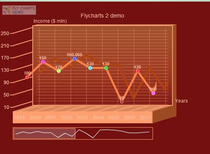 FlyChartsで作れるグラフ