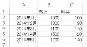 表のサンプル