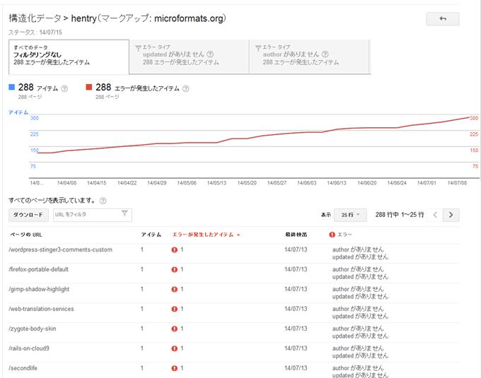 hentry(マークアップ microformats.org)