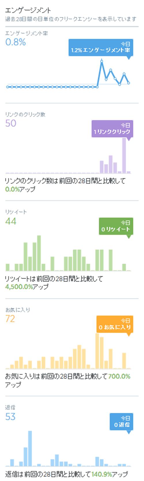 その他のクラフ