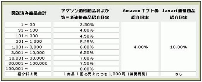 以前のAmazonアソシエイト紹介料率