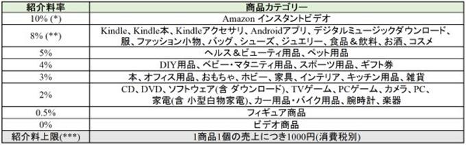 Amazonアソシエイト2014年9月1日からの紹介料率