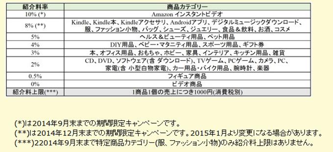 天野アソシエイト紹介料率