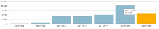 2014年9月のスパムコメント数