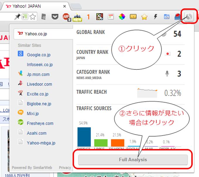 Chrome、SimilarWebでアクセスチェック