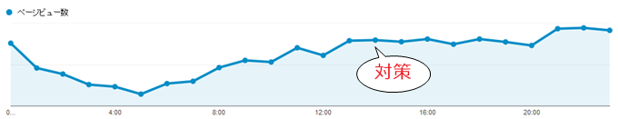Google Analyticsのアクセスの推移