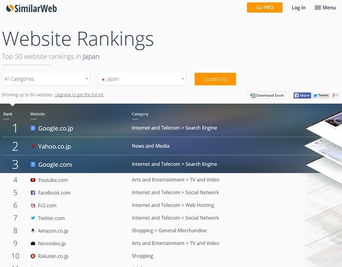 SimilarWeb Rank - Top 50 Websites in Japan