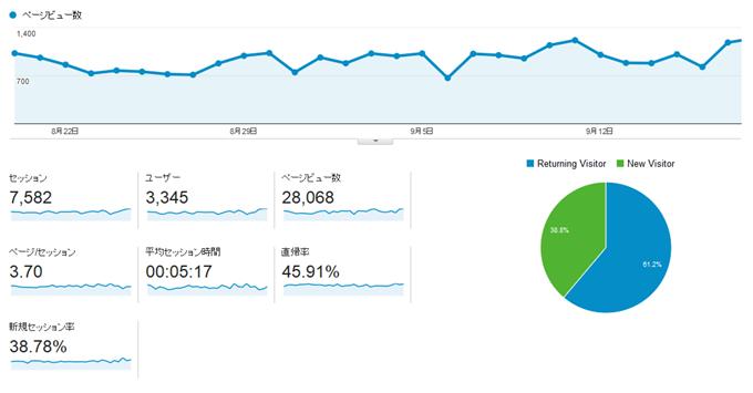 SimplicityのGoogle Analytics解析レポート