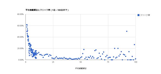 平均掲載順位とクリック率(1位~100位まで)
