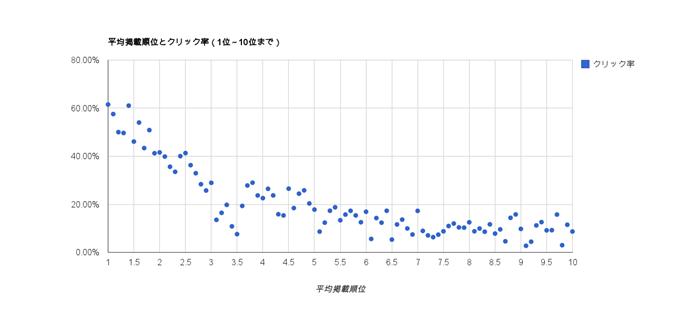 平均掲載順位とクリック率(1位~10位まで)