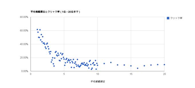 平均掲載順位とクリック率(1位~20位まで)