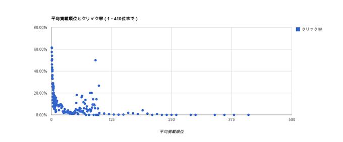 平均掲載順位とクリック率(1~410位まで)