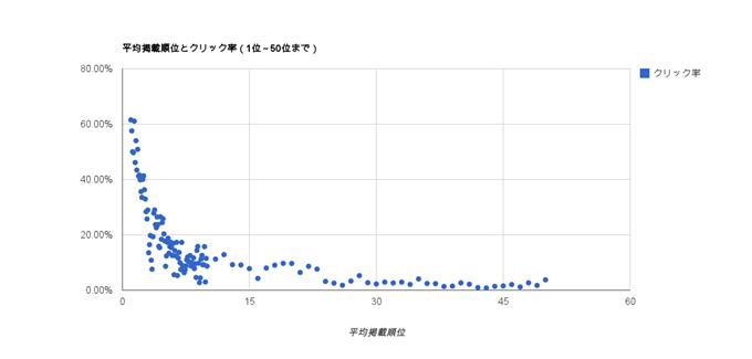 平均掲載順位とクリック率(1位~50位まで)