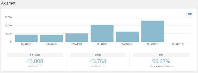 Akismetスパムコメント数の推移