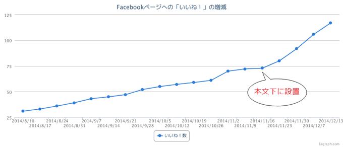 Facebookページへの「いいね!」の増減グラフ