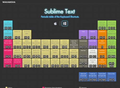 Sublime Text  Periodic table of the Keyboard Shortcuts.