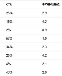 平均掲載順位とクリック率