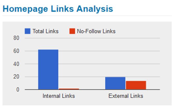 Homepage Links Analysis
