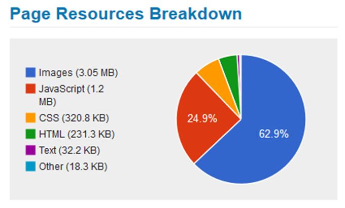 Page Resources Breakdown