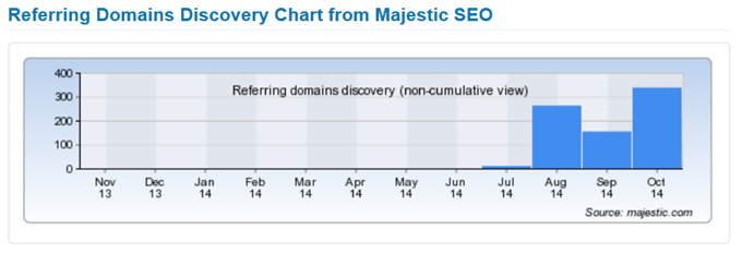Referring Domains Discovery Chart from Majestic SEO