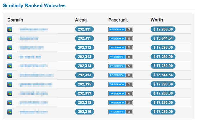 Similarly Ranked Websites