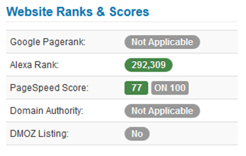 Website Ranks & Scores