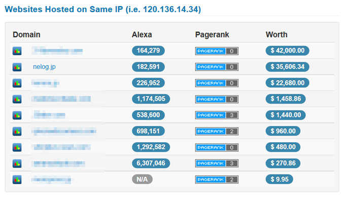 Websites Hosted on Same IP