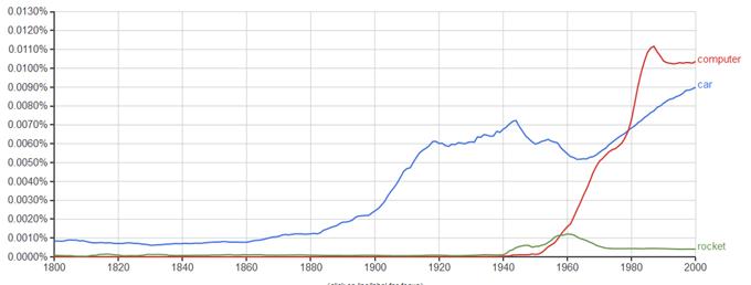 自動車、ロケット、コンピューターという言葉の出現頻度