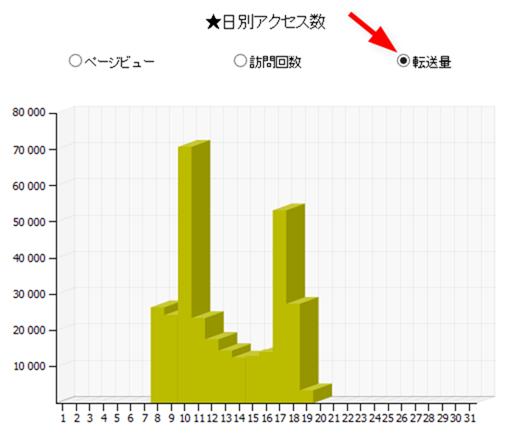 転送量のグラフ