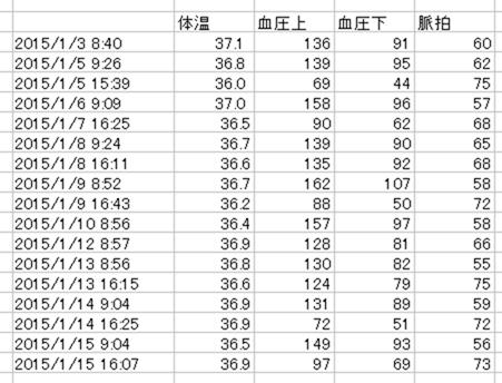 体温と血圧表