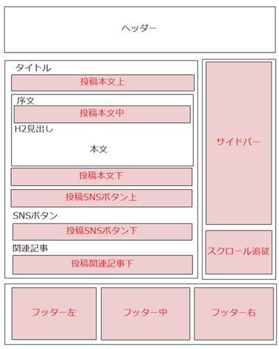 Simplicityのウィジェットの配置図