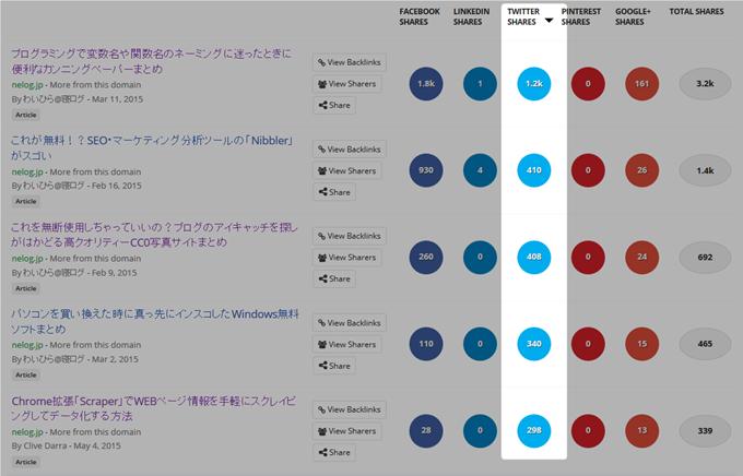 Twitterでシェア数が多い順に並べ替えられる