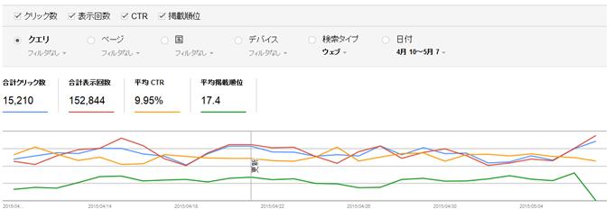 検索アナリティクスのグラフ