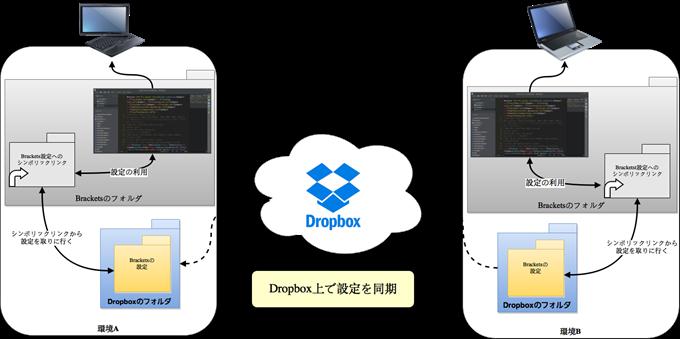 Brackets設定をDropboxを介して同期する