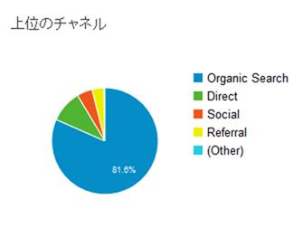 Google Analyticsの集客サマリー