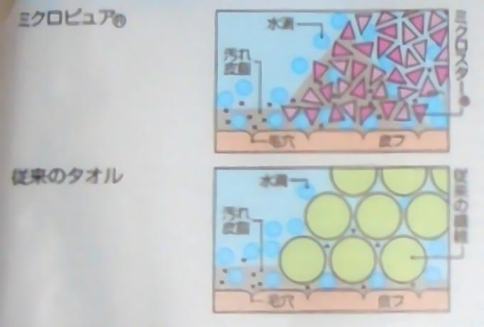 吸水タオルの説明図(noise_scale)(Level1)(x3.000000)