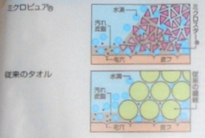 吸水タオルの説明図を画像ソフトで拡大