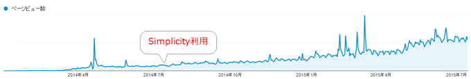 Google Analytics解析画面