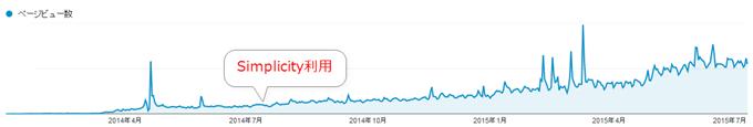 Google Analytics解析画面