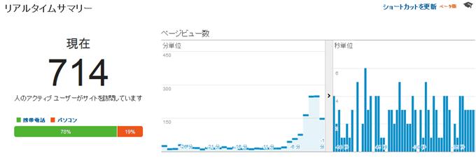 Google Analyticsのリアルタイム情報