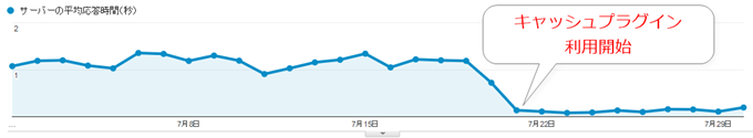 W3 Total Cache使用後のサーバーの応答速度