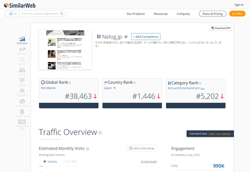 Nelog.jp Analytics - See Traffic Ranking & Stats
