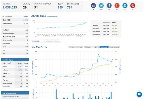 ダッシュボード http---nelog.jp-  Ahrefs
